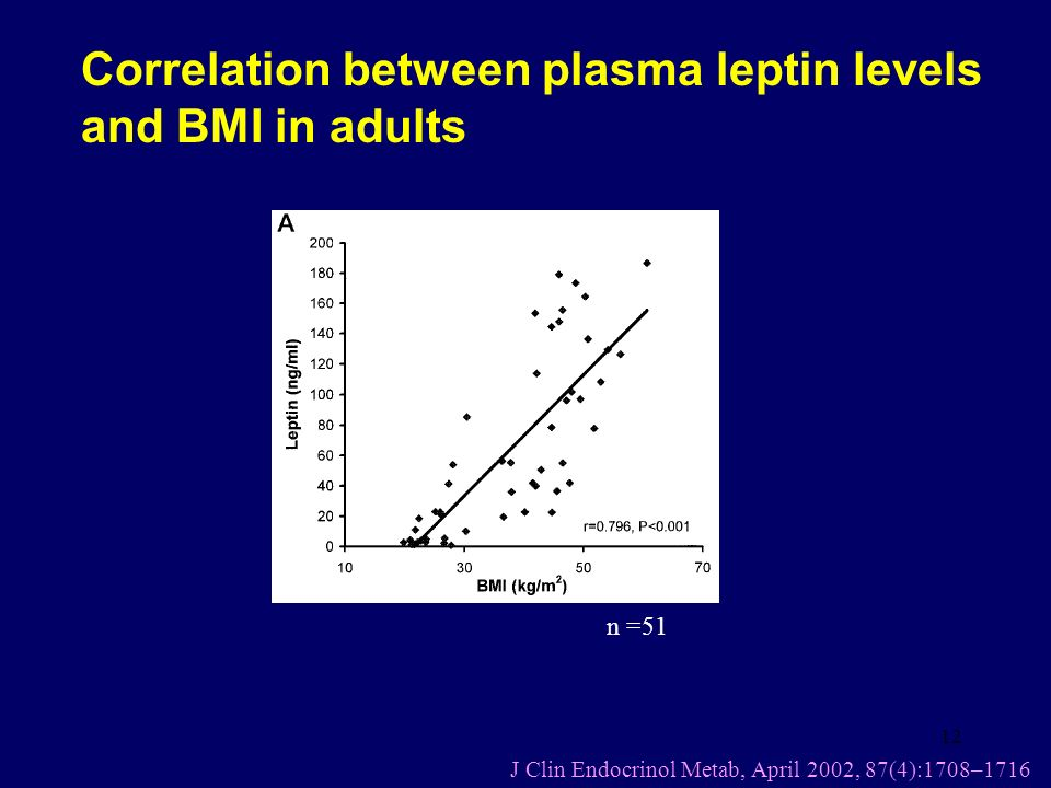 12 n =51 J Clin Endocrinol Metab, April 2002, 87(4):1708–1716 Correlation between plasma leptin levels and BMI in adults