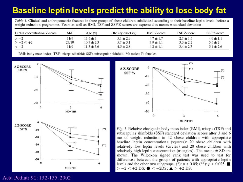 30 Acta Pediatr 91: 132-135. 2002 Baseline leptin levels predict the ability to lose body fat