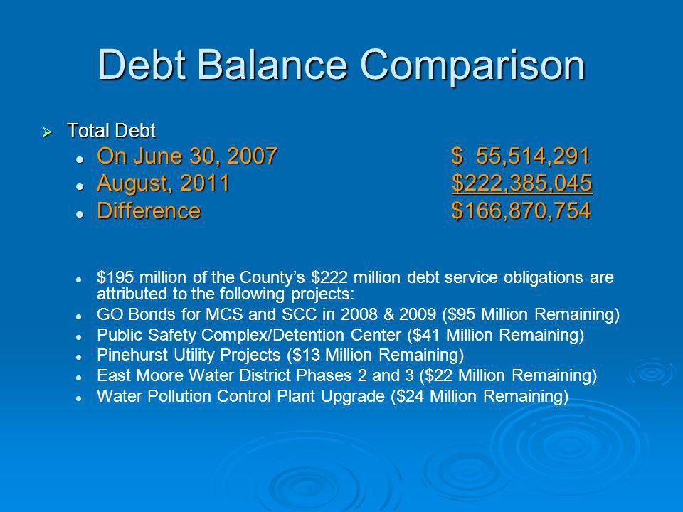 Debt Balance Comparison Total Debt Total Debt On June 30, 2007$ 55,514,291 On June 30, 2007$ 55,514,291 August, 2011 $222,385,045 August, 2011 $222,38
