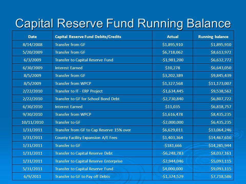 Capital Reserve Fund Running Balance DateCapital Reserve Fund Debits/CreditsActualRunning balance 8/14/2008Transfer from GF$1,895,910 5/20/2009Transfe