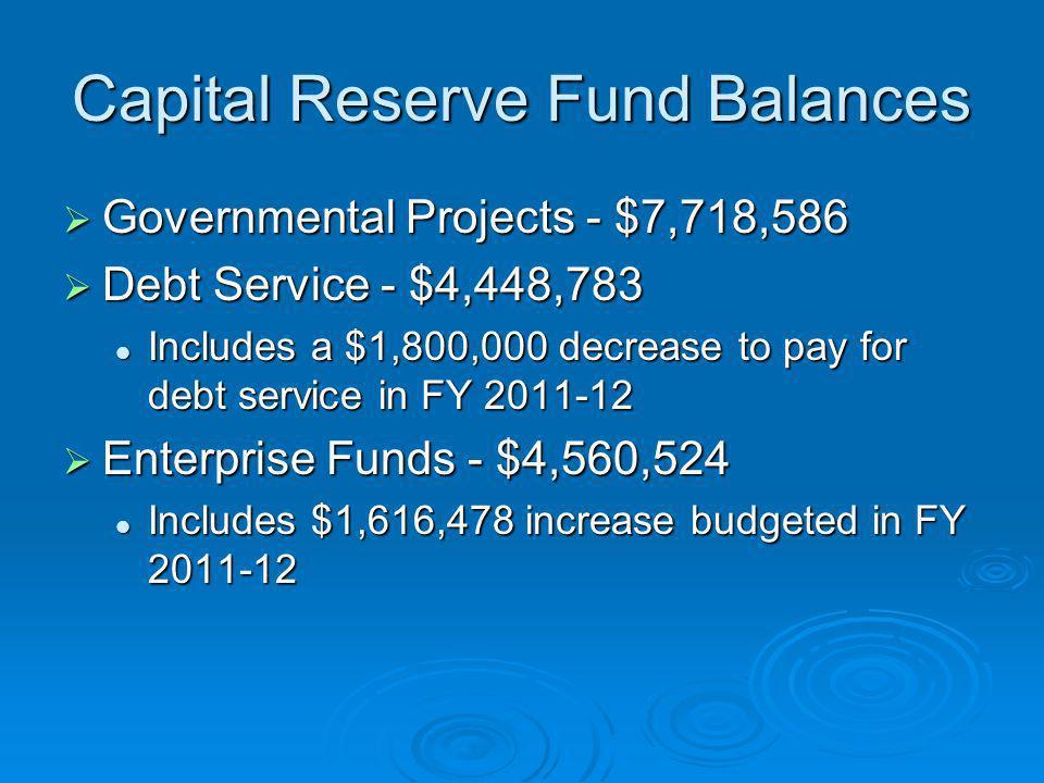 Capital Reserve Fund Balances Governmental Projects - $7,718,586 Governmental Projects - $7,718,586 Debt Service - $4,448,783 Debt Service - $4,448,78