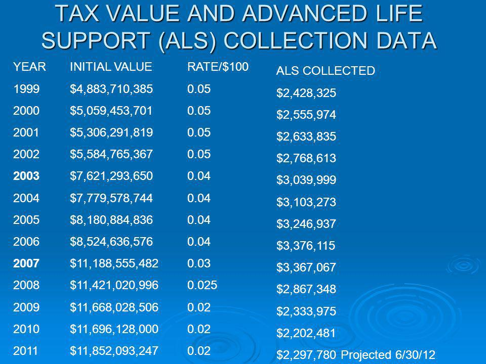 TAX VALUE AND ADVANCED LIFE SUPPORT (ALS) COLLECTION DATA YEAR 1999 2000 2001 2002 2003 2004 2005 2006 2007 2008 2009 2010 2011 INITIAL VALUE $4,883,7
