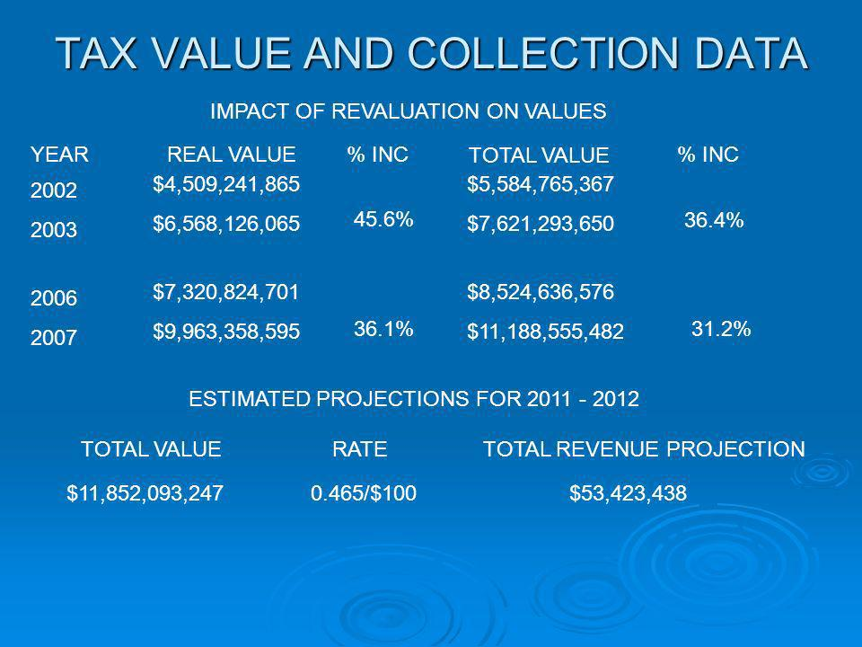 TAX VALUE AND COLLECTION DATA IMPACT OF REVALUATION ON VALUES 2002 2003 YEARREAL VALUE% INC TOTAL VALUE % INC $4,509,241,865 $6,568,126,065 $5,584,765