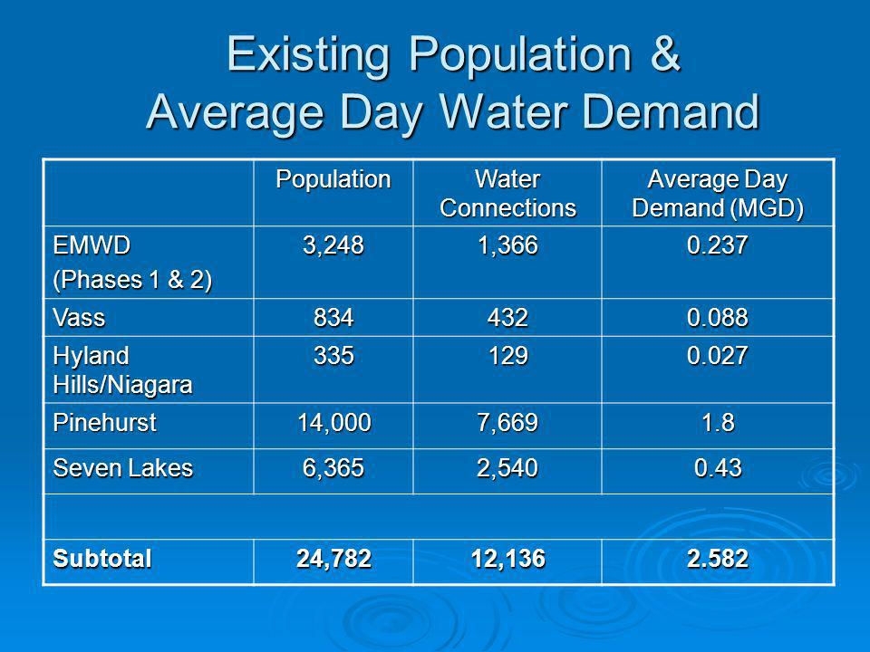 Existing Population & Average Day Water Demand Population Water Connections Average Day Demand (MGD) EMWD (Phases 1 & 2) 3,2481,3660.237 Vass8344320.0