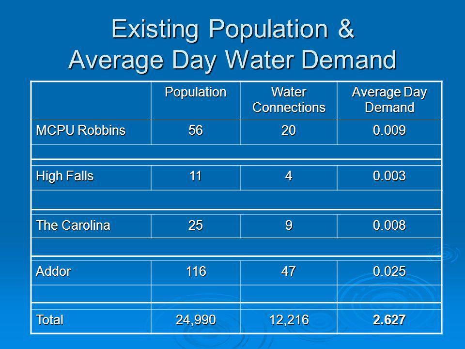 Existing Population & Average Day Water Demand Population Water Connections Average Day Demand MCPU Robbins 56200.009 High Falls 1140.003 The Carolina