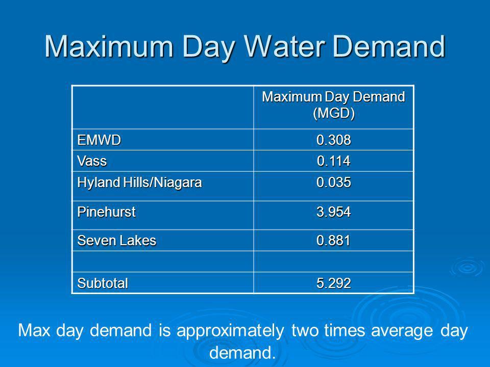 Maximum Day Water Demand Maximum Day Demand (MGD) EMWD0.308 Vass0.114 Hyland Hills/Niagara 0.035 Pinehurst3.954 Seven Lakes 0.881 Subtotal5.292 Max da