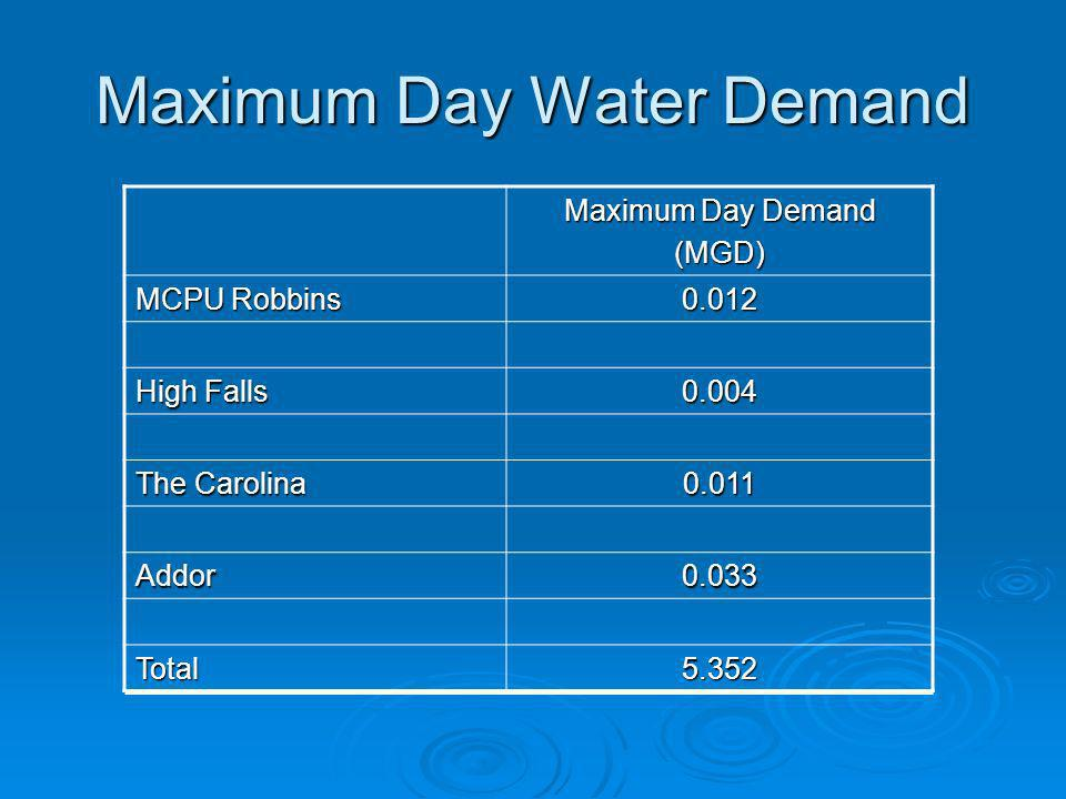 Maximum Day Water Demand Maximum Day Demand (MGD) MCPU Robbins 0.012 High Falls 0.004 The Carolina 0.011 Addor0.033 Total5.352