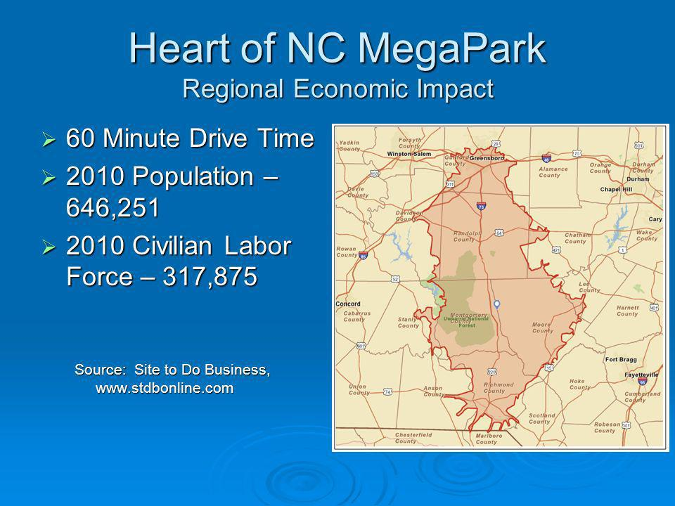 Heart of NC MegaPark Regional Economic Impact 60 Minute Drive Time 60 Minute Drive Time 2010 Population – 646,251 2010 Population – 646,251 2010 Civil