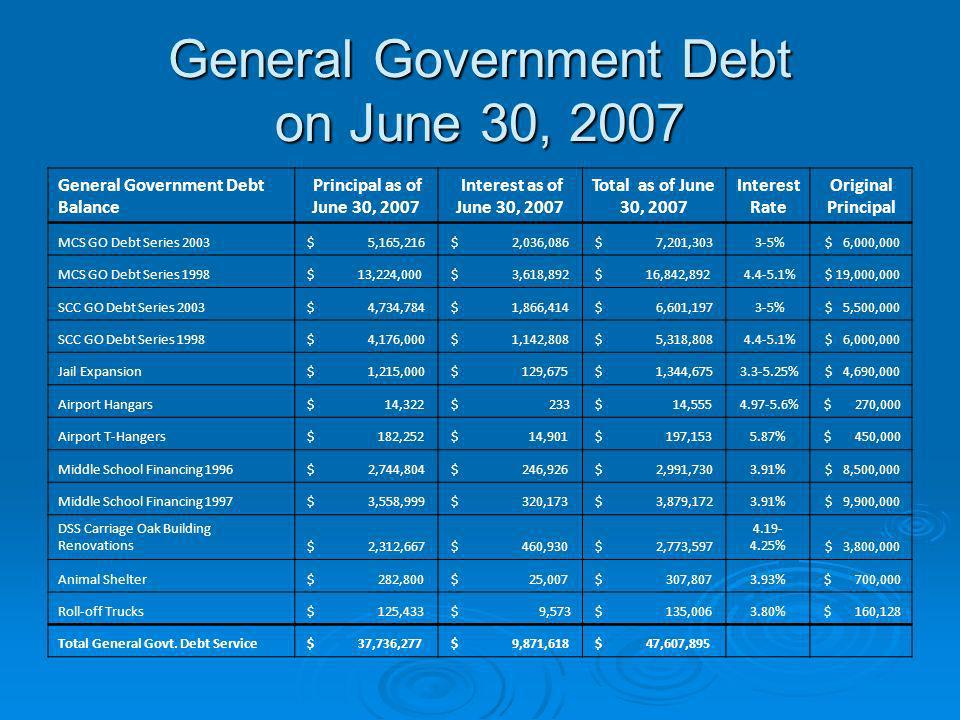 General Government Debt on June 30, 2007 General Government Debt Balance Principal as of June 30, 2007 Interest as of June 30, 2007 Total as of June 3