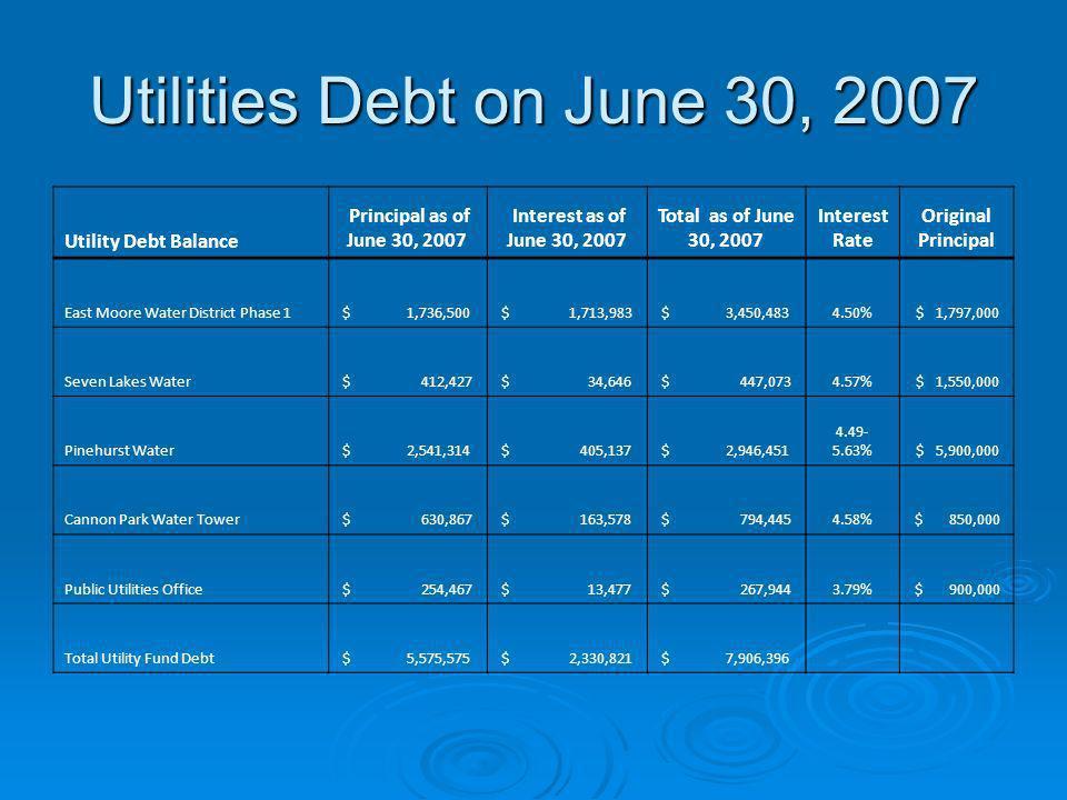 Utilities Debt on June 30, 2007 Utility Debt Balance Principal as of June 30, 2007 Interest as of June 30, 2007 Total as of June 30, 2007 Interest Rat
