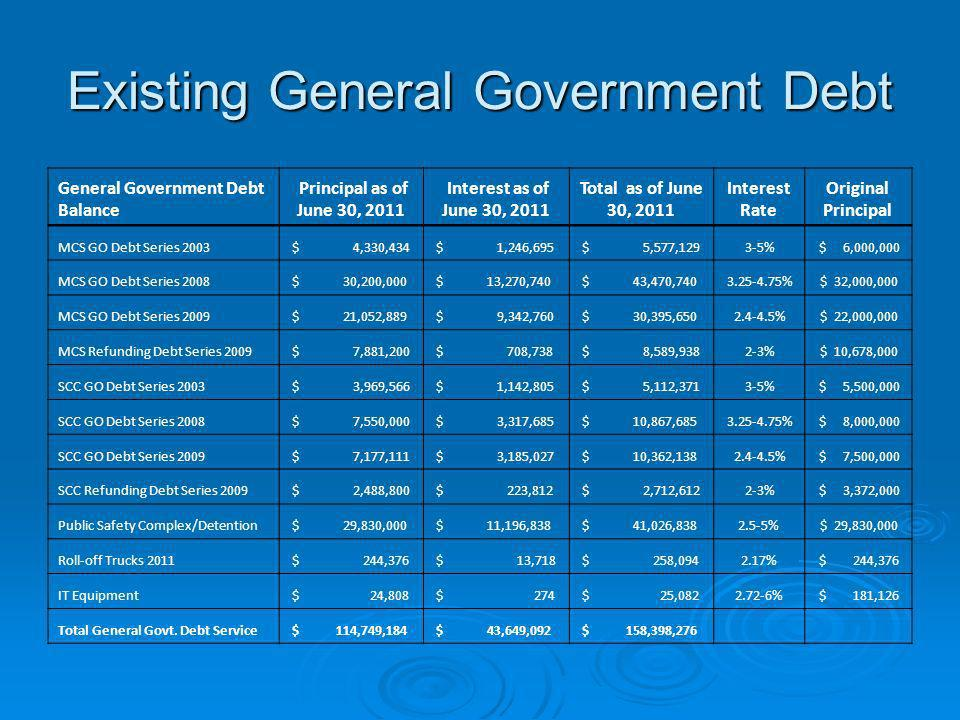 Existing General Government Debt General Government Debt Balance Principal as of June 30, 2011 Interest as of June 30, 2011 Total as of June 30, 2011
