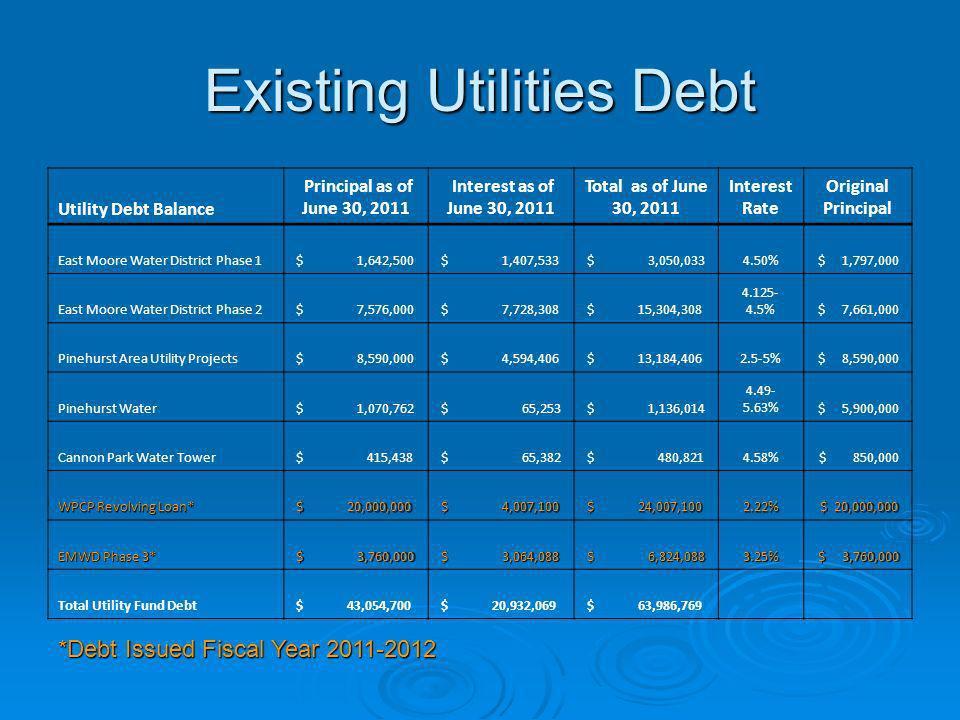 Existing Utilities Debt Utility Debt Balance Principal as of June 30, 2011 Interest as of June 30, 2011 Total as of June 30, 2011 Interest Rate Origin