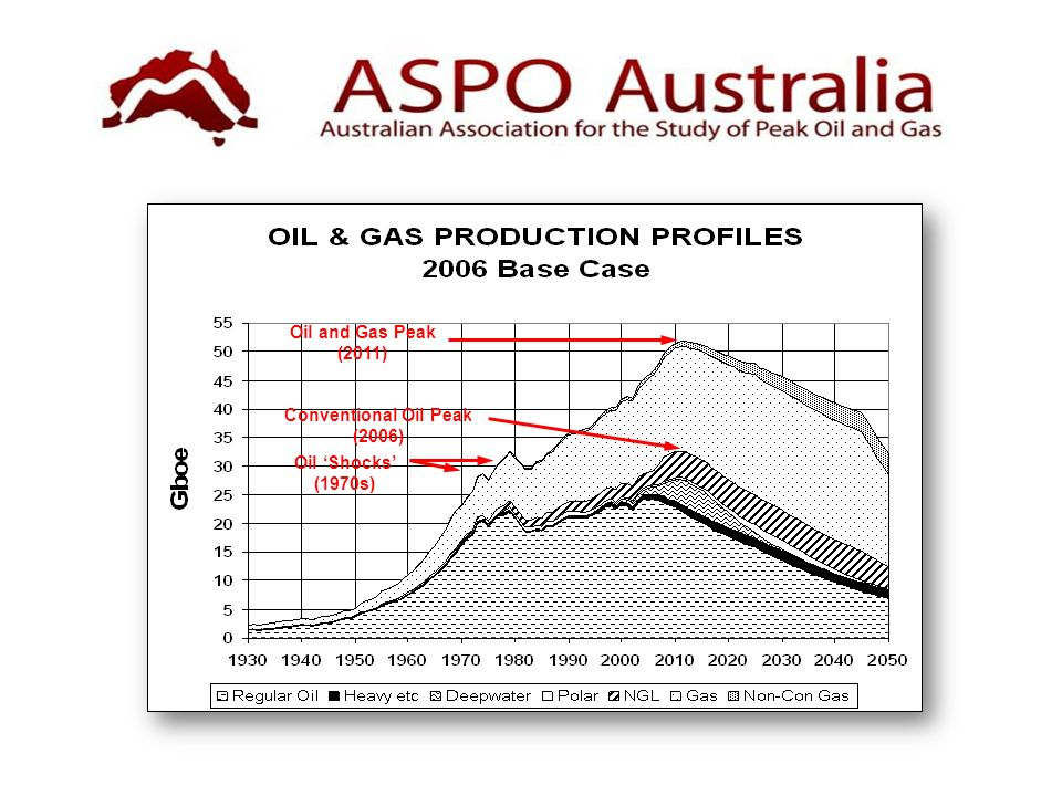 Conventional Oil Peak (2006) Oil and Gas Peak (2011) Oil Shocks (1970s)
