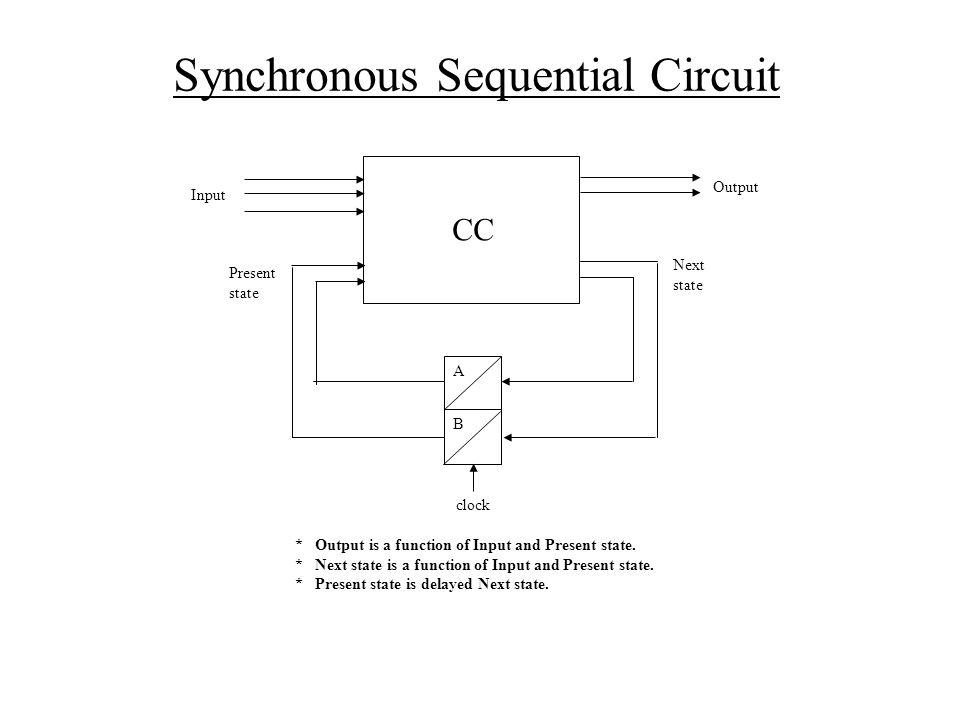 CC clock A B Input Output Present state Next state * Output is a function of Input and Present state. * Next state is a function of Input and Present