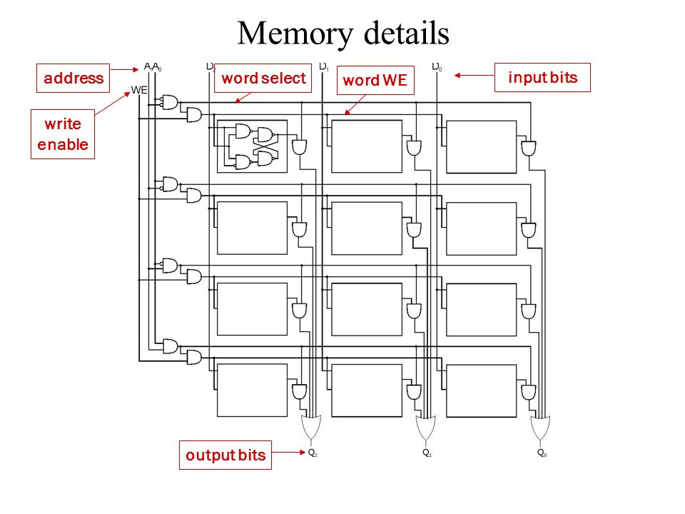 Memory details word select word WE address write enable input bits output bits