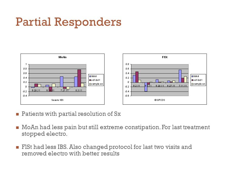Partial Responders Patients with partial resolution of Sx MoAn had less pain but still extreme constipation.