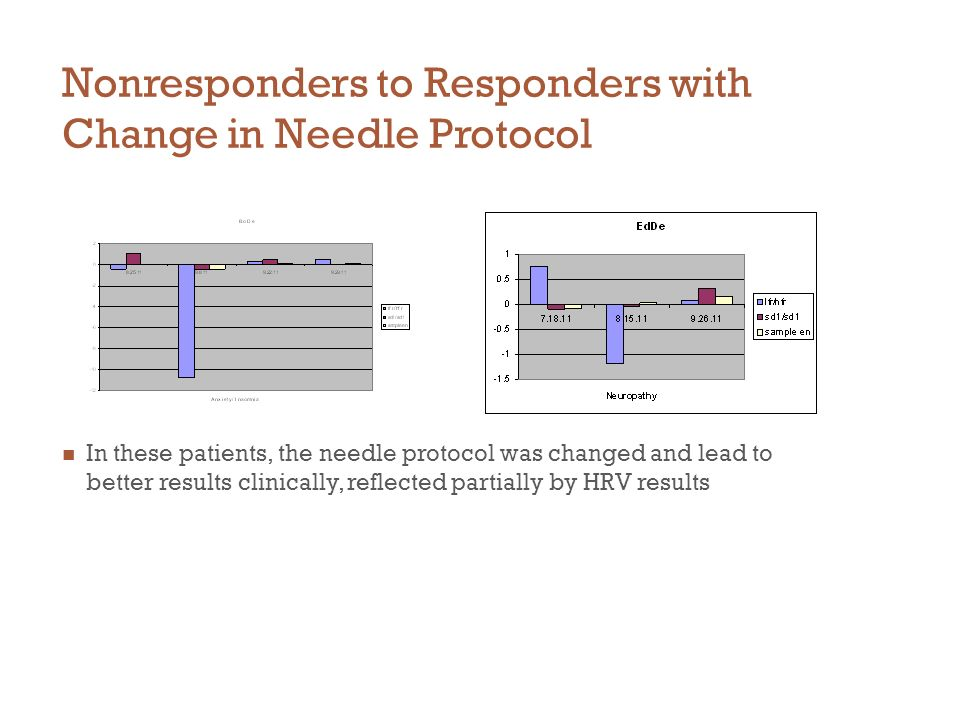 Nonresponders to Responders with Change in Needle Protocol In these patients, the needle protocol was changed and lead to better results clinically, r