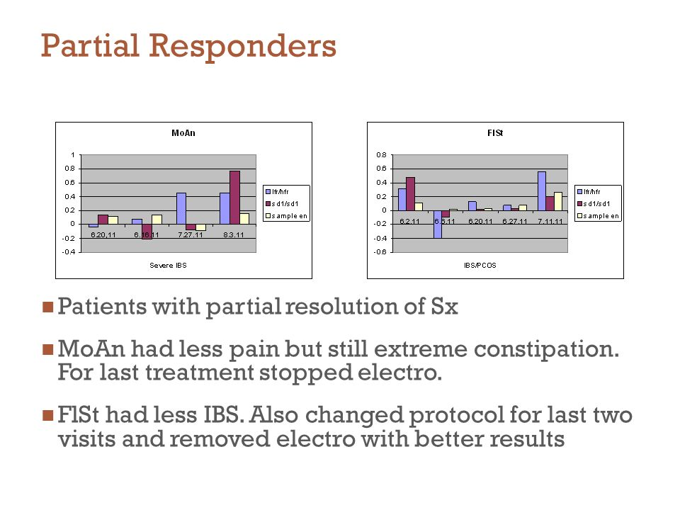 Partial Responders Patients with partial resolution of Sx MoAn had less pain but still extreme constipation. For last treatment stopped electro. FlSt