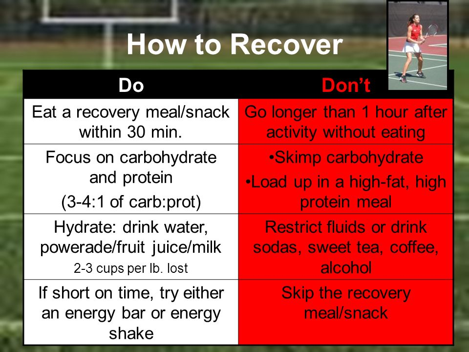 How to Recover DoDont Eat a recovery meal/snack within 30 min. Go longer than 1 hour after activity without eating Focus on carbohydrate and protein (