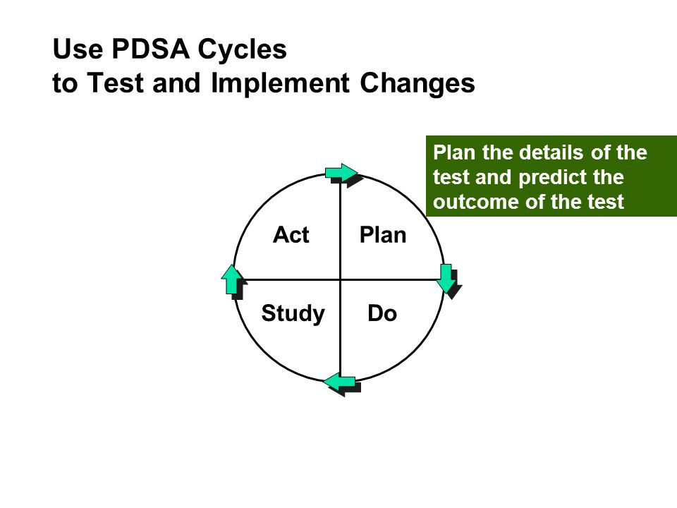 ActPlan StudyDo Use PDSA Cycles to Test and Implement Changes Plan the details of the test and predict the outcome of the test