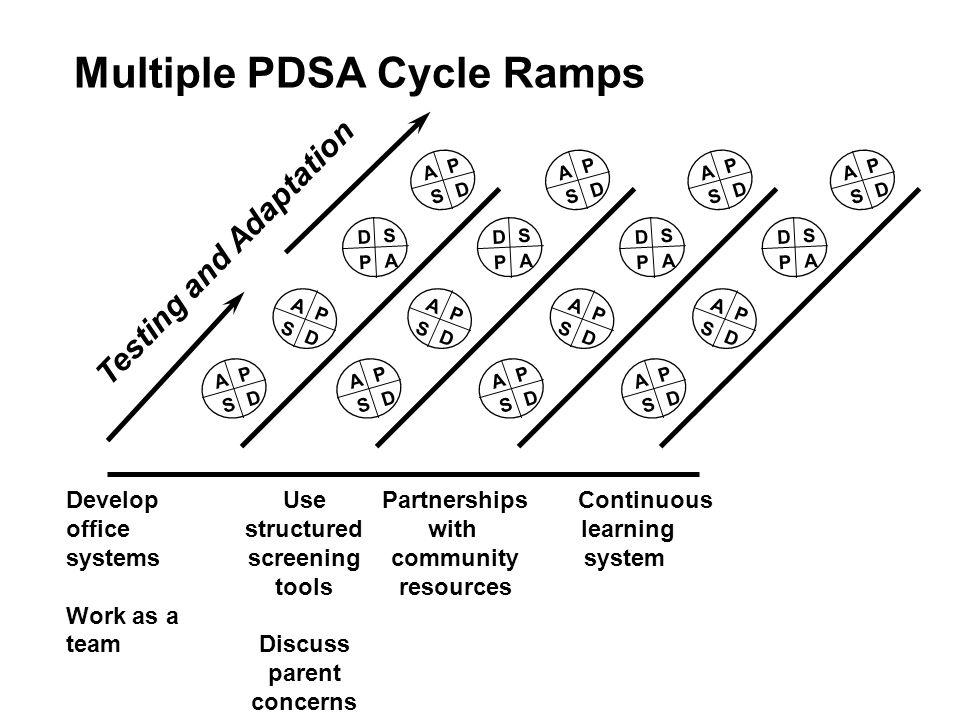 Multiple PDSA Cycle Ramps A P S D A P S D A P S D D S P A Testing and Adaptation A P S D A P S D A P S D D S P A A P S D A P S D A P S D D S P A A P S