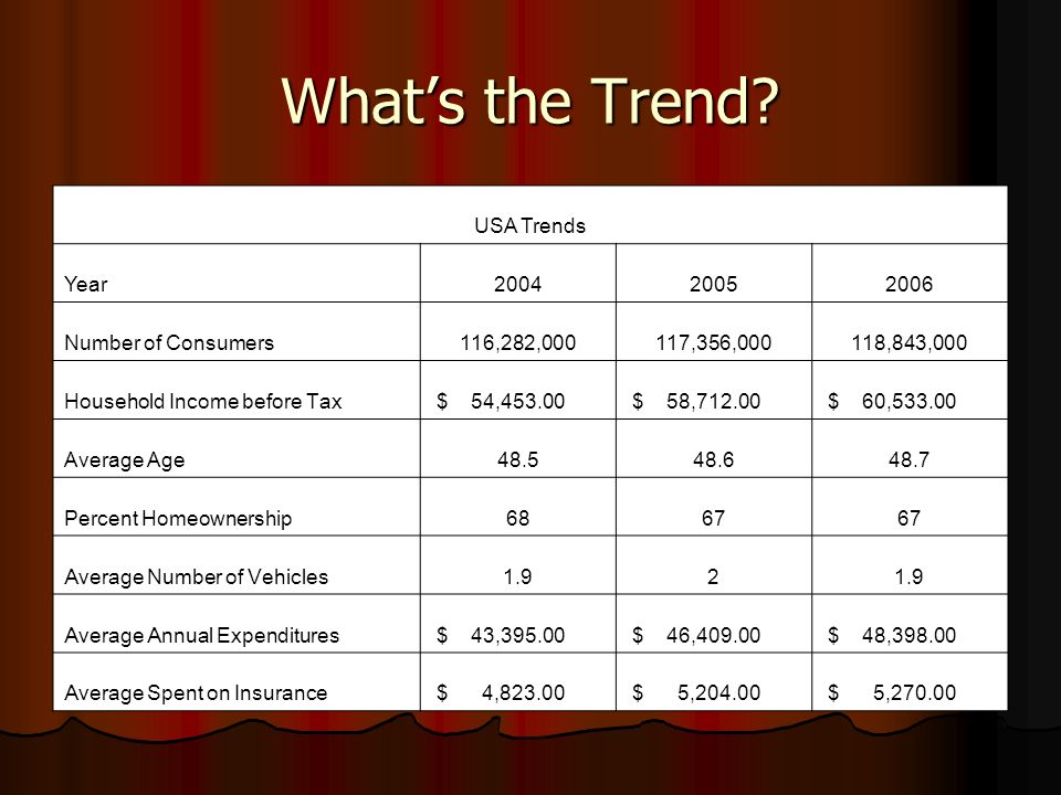 Whats the Trend? USA Trends Year200420052006 Number of Consumers116,282,000117,356,000118,843,000 Household Income before Tax $ 54,453.00 $ 58,712.00