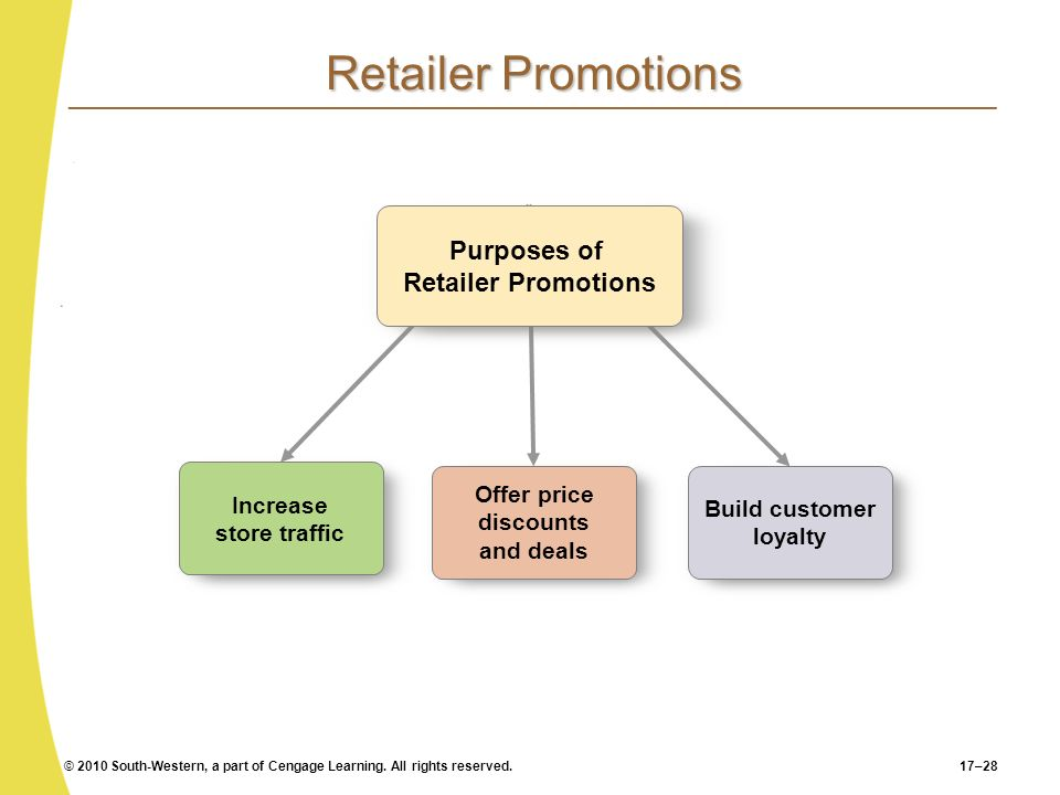 © 2010 South-Western, a part of Cengage Learning. All rights reserved.17–28 Retailer Promotions Increase store traffic Offer price discounts and deals