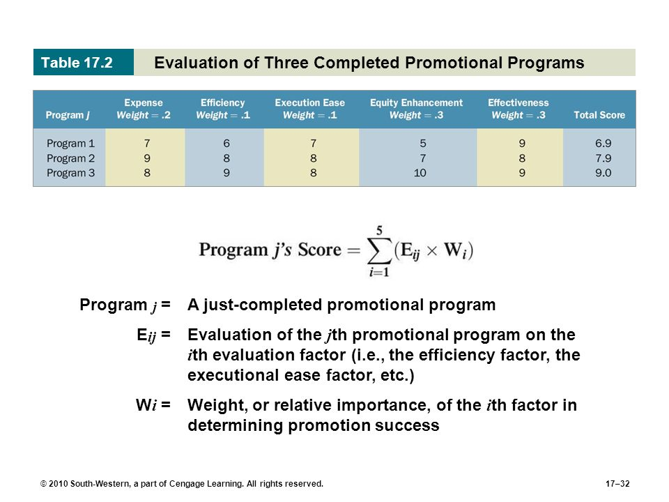 © 2010 South-Western, a part of Cengage Learning. All rights reserved.17–32 Evaluation of Three Completed Promotional Programs Table 17.2 Program j =A