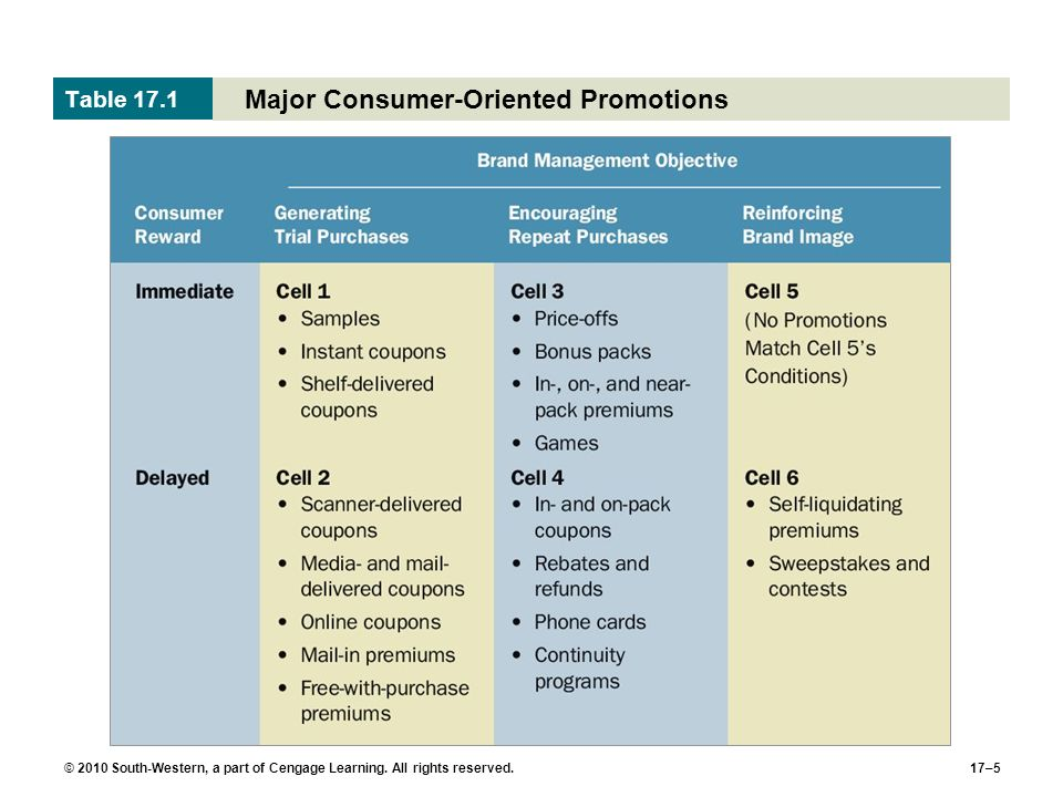 © 2010 South-Western, a part of Cengage Learning. All rights reserved.17–5 Major Consumer-Oriented Promotions Table 17.1