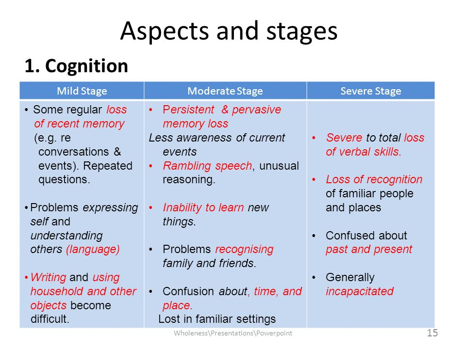 Aspects and stages 1. Cognition Wholeness\Presentations\Powerpoint 15 Mild StageModerate StageSevere Stage Some regular loss of recent memory (e.g. re