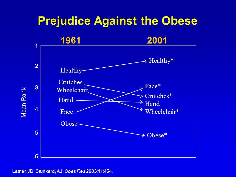 Prejudice Against the Obese 19612001 1 2 3 4 5 6 Mean Rank Healthy Healthy* Crutches Crutches* Wheelchair Wheelchair* Hand Face Face* Obese Obese* Lat