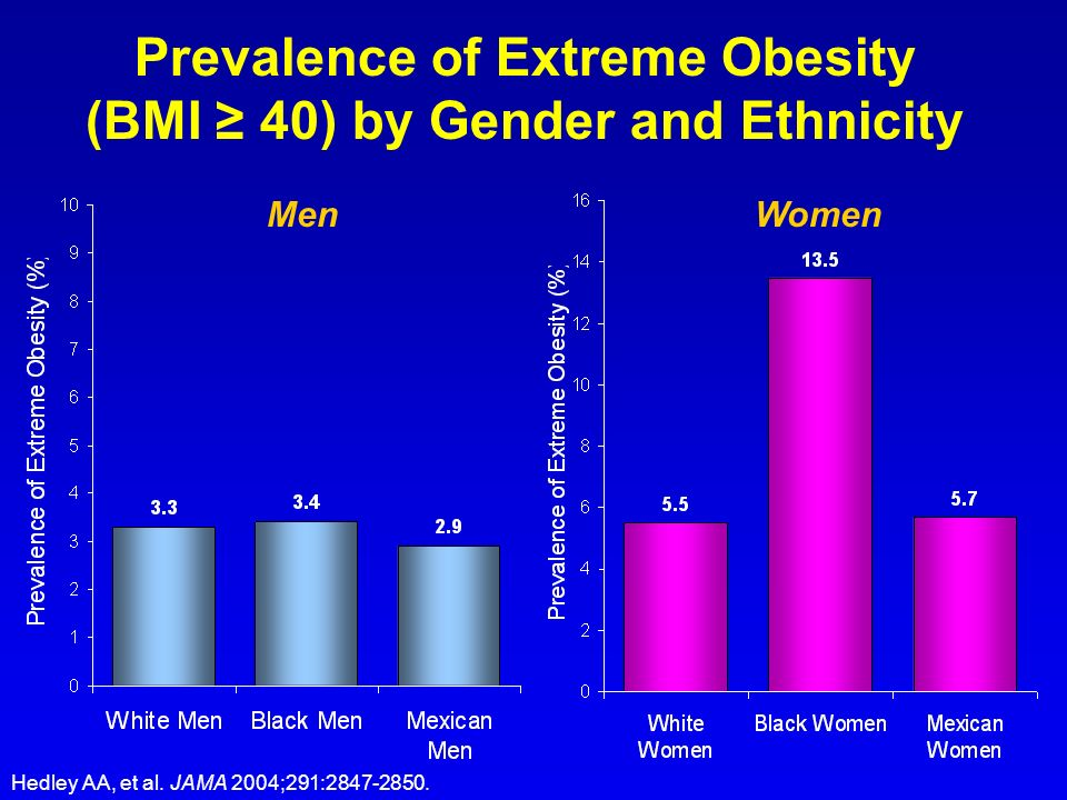 Prevalence of Extreme Obesity (BMI 40) by Gender and Ethnicity MenWomen Hedley AA, et al. JAMA 2004;291:2847-2850.