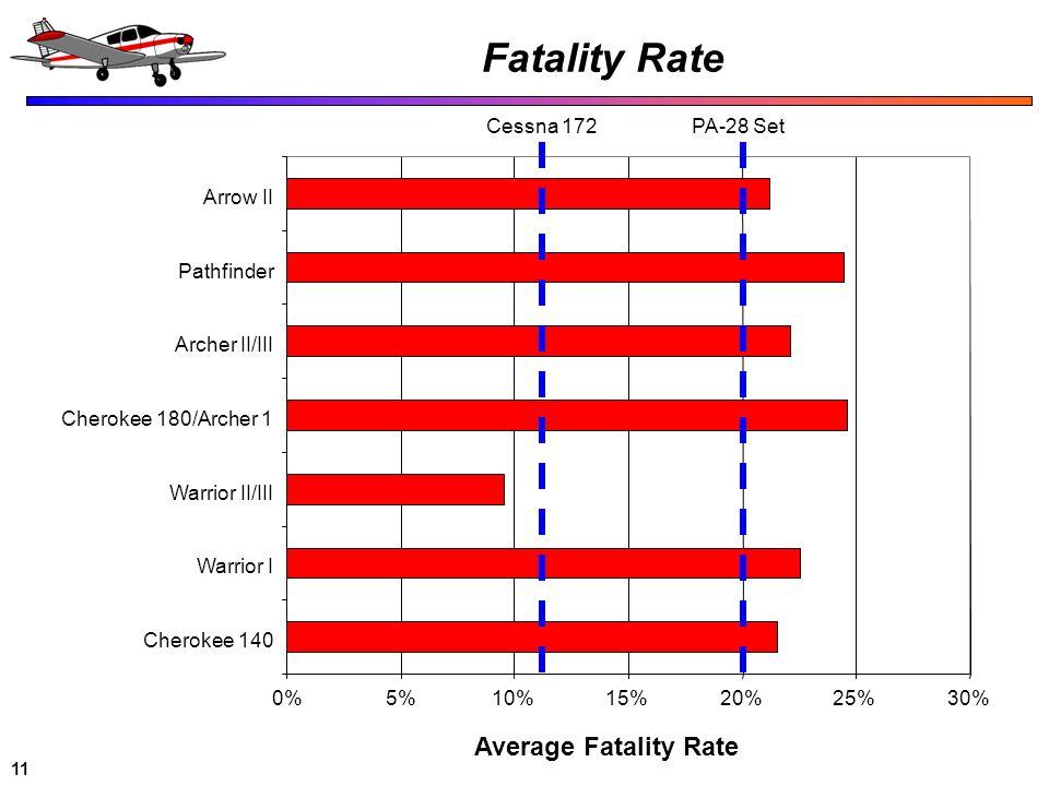 11 Fatality Rate 0%5%10%15%20%25%30% Cherokee 140 Warrior I Warrior II/III Cherokee 180/Archer 1 Archer II/III Pathfinder Arrow II Average Fatality Ra