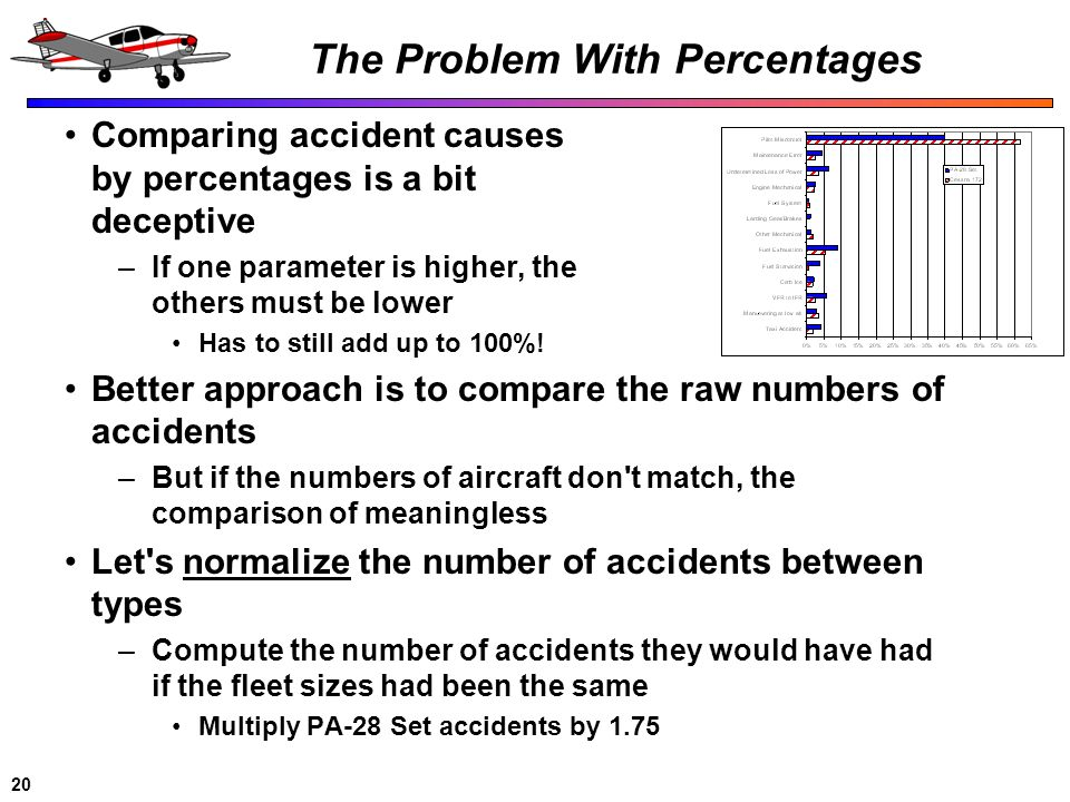 20 The Problem With Percentages Comparing accident causes by percentages is a bit deceptive –If one parameter is higher, the others must be lower Has