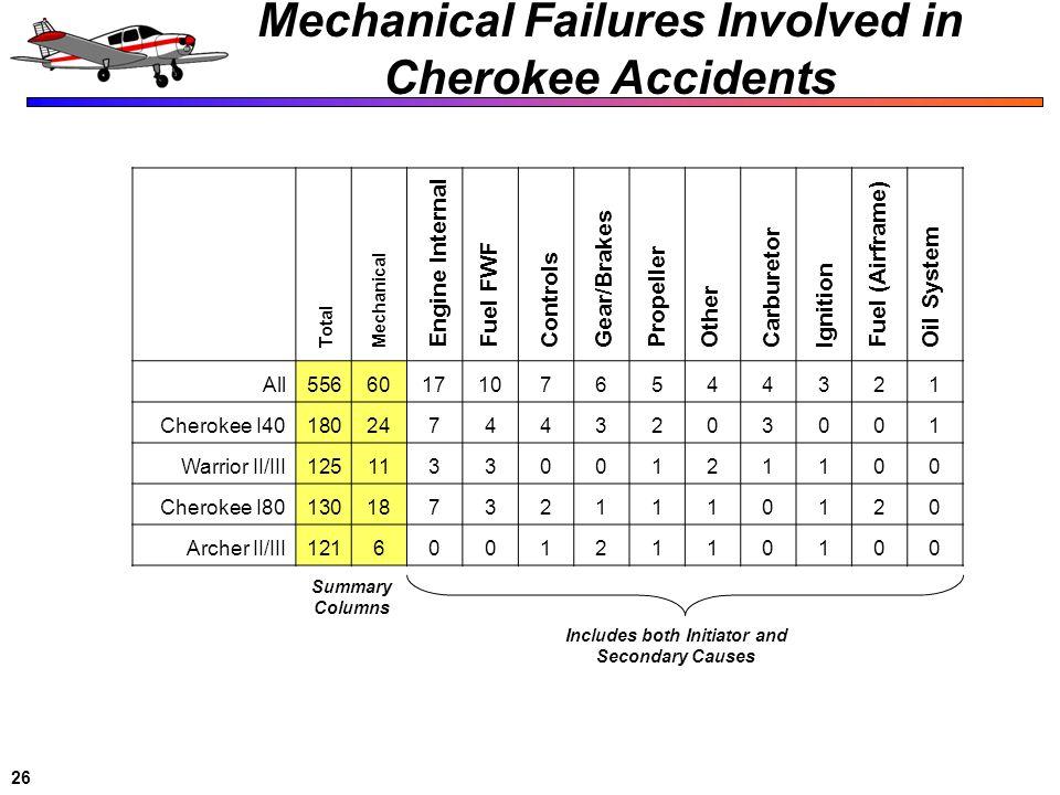 26 Mechanical Failures Involved in Cherokee Accidents All55660171076544321 Cherokee I40180247443203001 Warrior II/III125113300121100 Cherokee I8013018