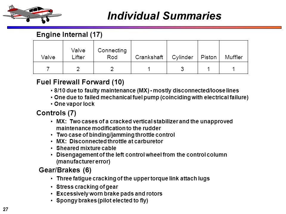 27 Individual Summaries Valve Valve Lifter Connecting RodCrankshaftCylinderPistonMuffler 7221311 Engine Internal (17) Fuel Firewall Forward (10) 8/10