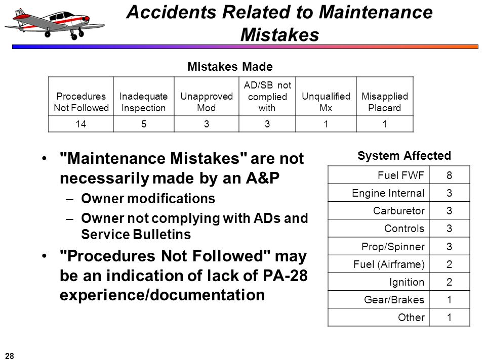 28 Accidents Related to Maintenance Mistakes Fuel FWF8 Engine Internal3 Carburetor3 Controls3 Prop/Spinner3 Fuel (Airframe)2 Ignition2 Gear/Brakes1 Ot