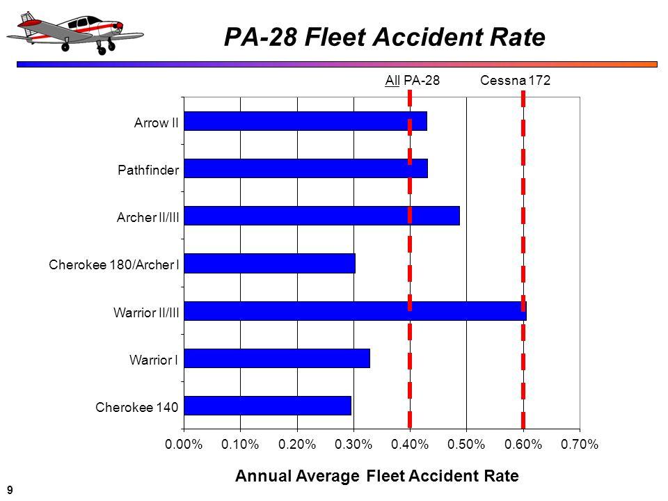 9 PA-28 Fleet Accident Rate 0.00%0.10%0.20%0.30%0.40%0.50%0.60%0.70% Cherokee 140 Warrior I Warrior II/III Cherokee 180/Archer I Archer II/III Pathfin