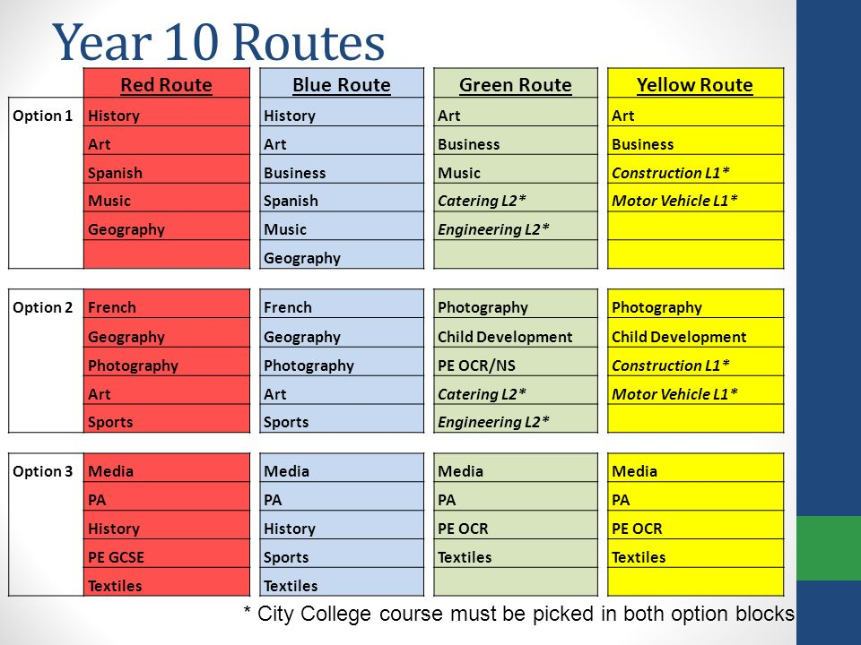 Year 10 Routes Red RouteBlue RouteGreen RouteYellow Route Option 1History Art Business Spanish Business Music Construction L1* MusicSpanishCatering L2*Motor Vehicle L1* Geography Music Engineering L2* Geography Option 2French Photography Geography Child Development Photography PE OCR/NSConstruction L1* Art Catering L2* Motor Vehicle L1* Sports Engineering L2* Option 3Media PA History PE OCR PE GCSE Sports Textiles * City College course must be picked in both option blocks