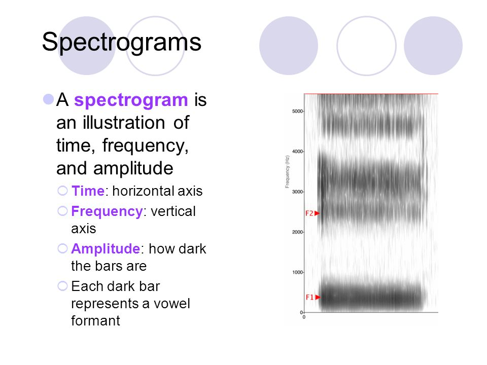 Spectrograms A spectrogram is an illustration of time, frequency, and amplitude Time: horizontal axis Frequency: vertical axis Amplitude: how dark the