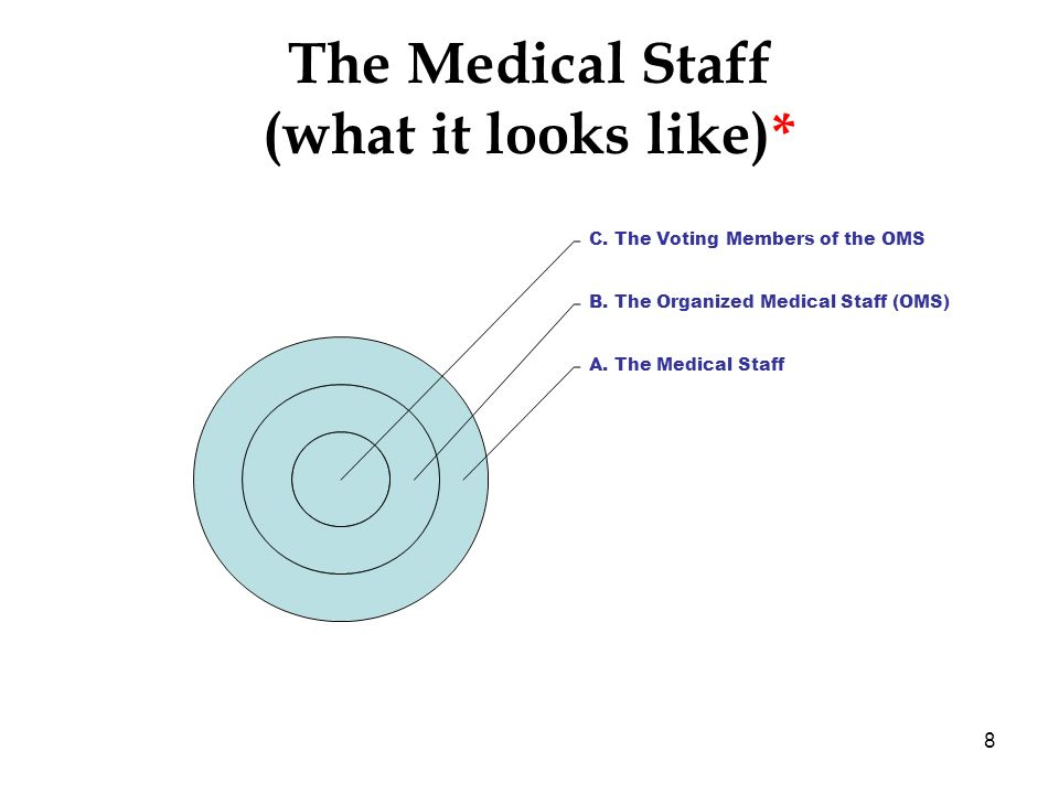 8 The Medical Staff (what it looks like)* C. The Voting Members of the OMS B. The Organized Medical Staff (OMS) A. The Medical Staff