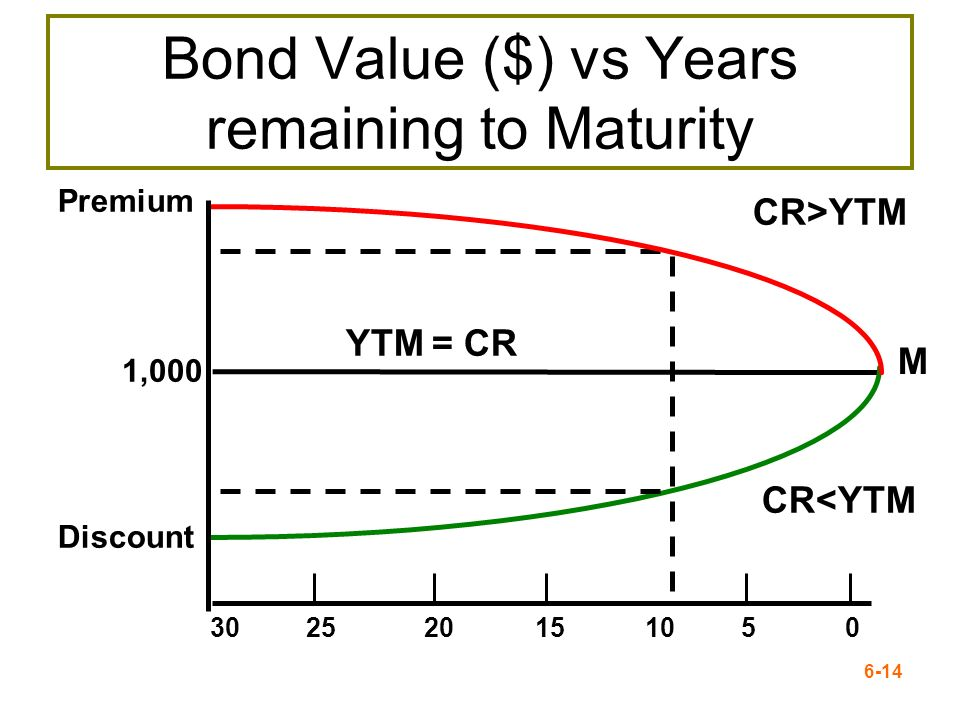 6-14 M Premium 1,000 Discount 3025 20 15 10 5 0 CR>YTM CR<YTM YTM = CR Bond Value ($) vs Years remaining to Maturity