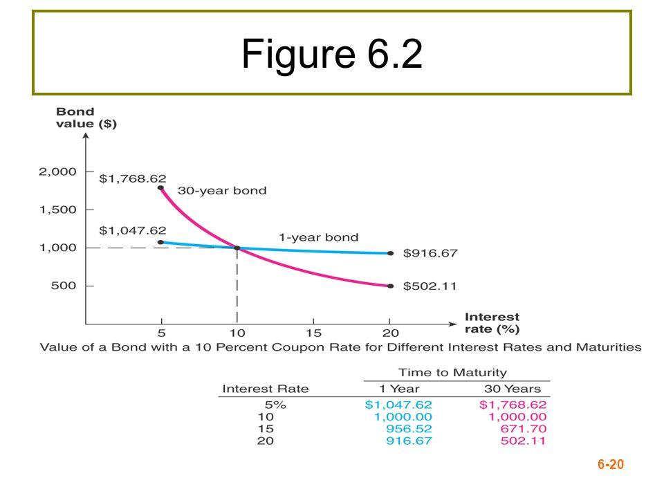 6-20 Figure 6.2