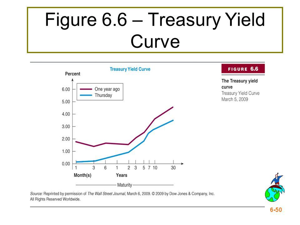 6-50 Figure 6.6 – Treasury Yield Curve
