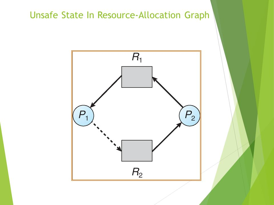 Unsafe State In Resource-Allocation Graph