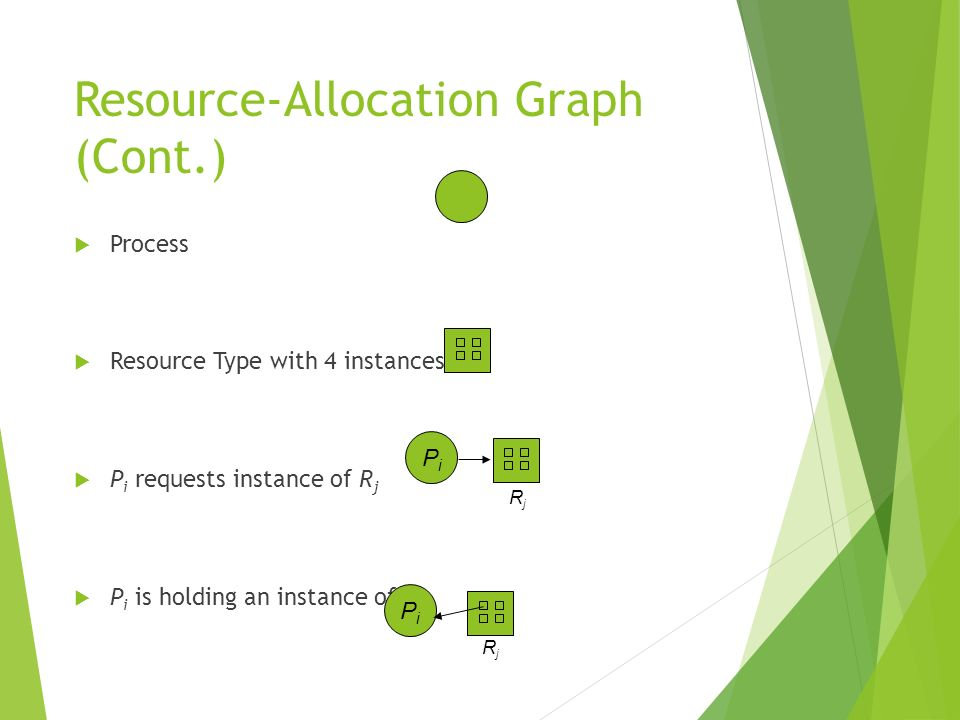 Resource-Allocation Graph (Cont.) Process Resource Type with 4 instances P i requests instance of R j P i is holding an instance of R j PiPi PiPi RjRj