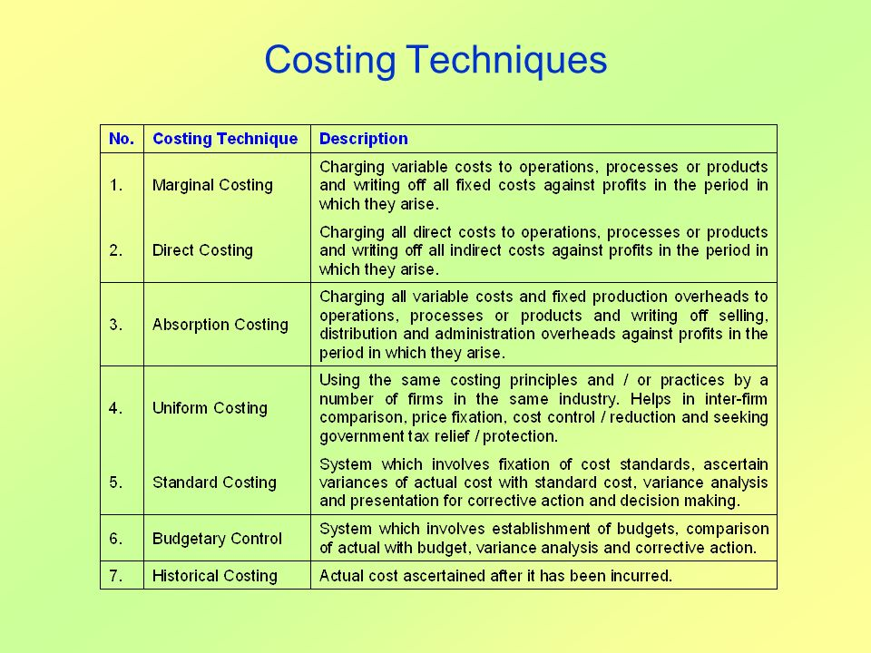 Costing Techniques