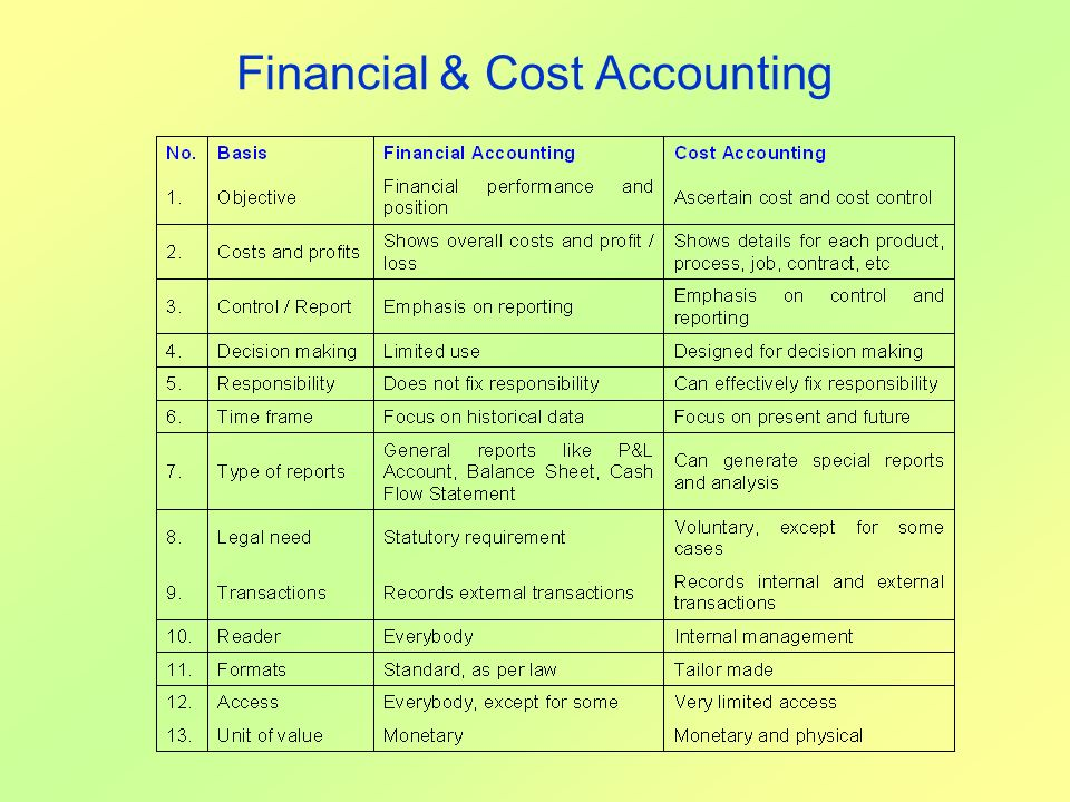Financial & Cost Accounting