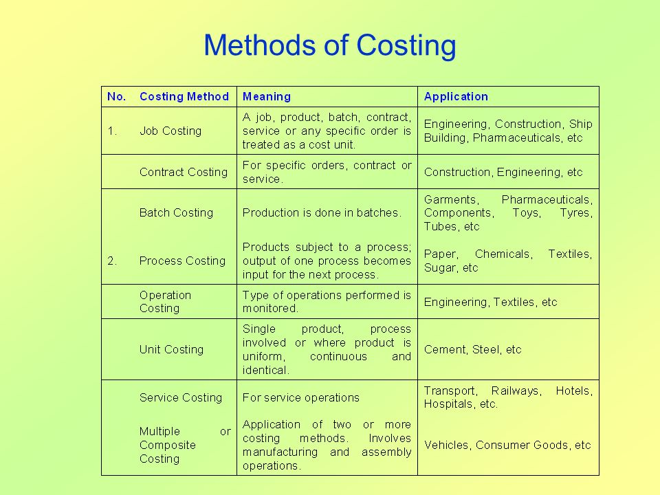 Methods of Costing