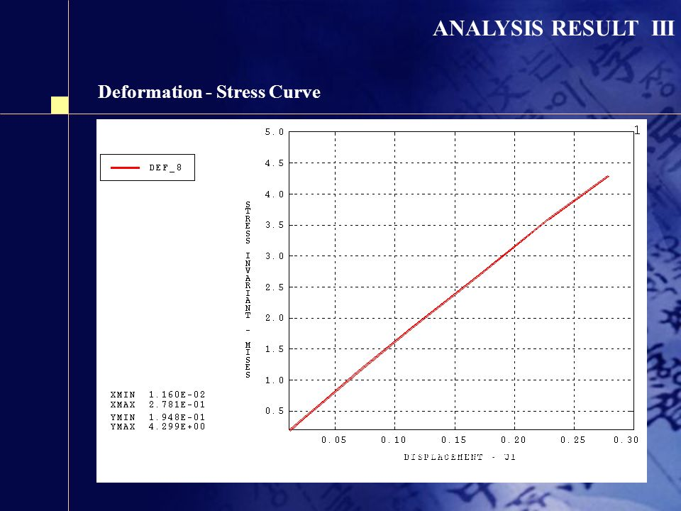 ANALYSIS RESULT III Deformation - Stress Curve ( X axial deformation in maximum deformation area) Stress concentration (kgf/mm 2 )